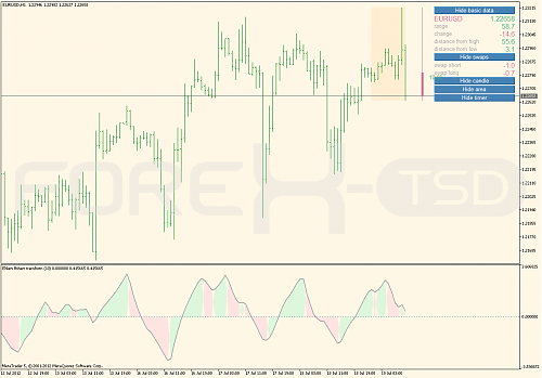 Free on TSD : Ehlers fisher transform 3 indicator for