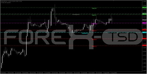 Pivot point indicator forex tsd