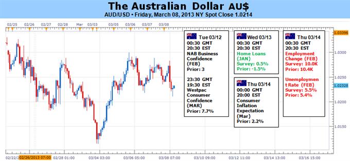 AUD USD News   Aussie News   Australian Dollar Forex Update