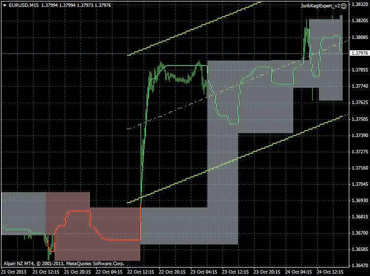 Latest trading indicators